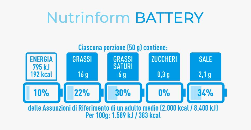 Nutrinform battery, pubblicate le linee guida: molto rumore e sempre troppo zucchero