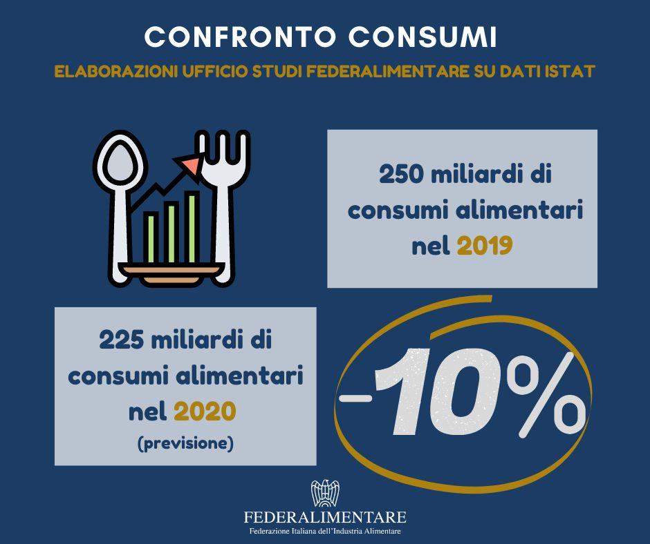 Italia: consumi alimentari in calo del 10%, nel 2020. Persi 25 miliardi di euro