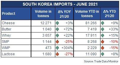 Corea del Sud import