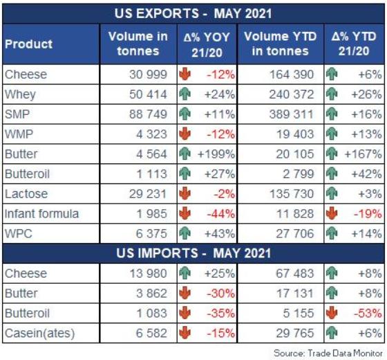 l'export di formaggi negli Usa
